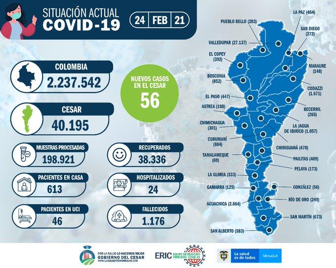 65 nuevos casos covid-19 en el Cesar